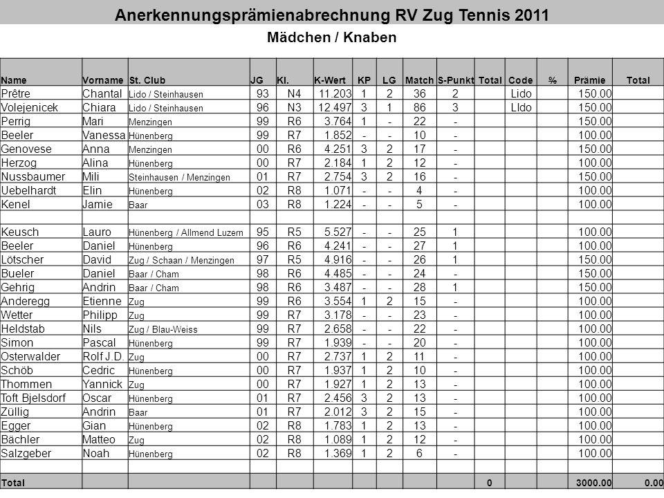 Anerkennungsprämienabrechnung RV Zug Tennis 2011 Mädchen / Knaben NameVornameSt. ClubJGKl.K-WertKPLGMatchS-PunktTotalCode%PrämieTotal PrêtreChantal Li