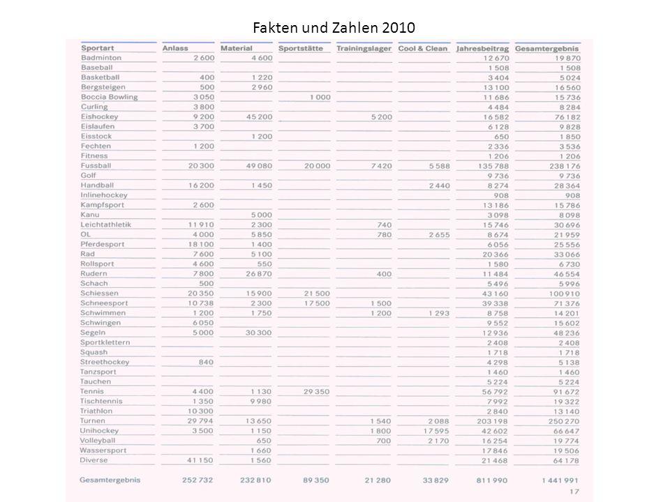Fakten und Zahlen 2010