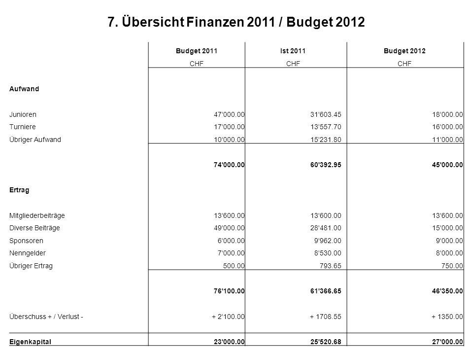 7. Übersicht Finanzen 2011 / Budget 2012 Budget 2011Ist 2011 Budget 2012 CHF Aufwand Junioren47'000.0031'603.4518'000.00 Turniere17'000.0013'557.7016'