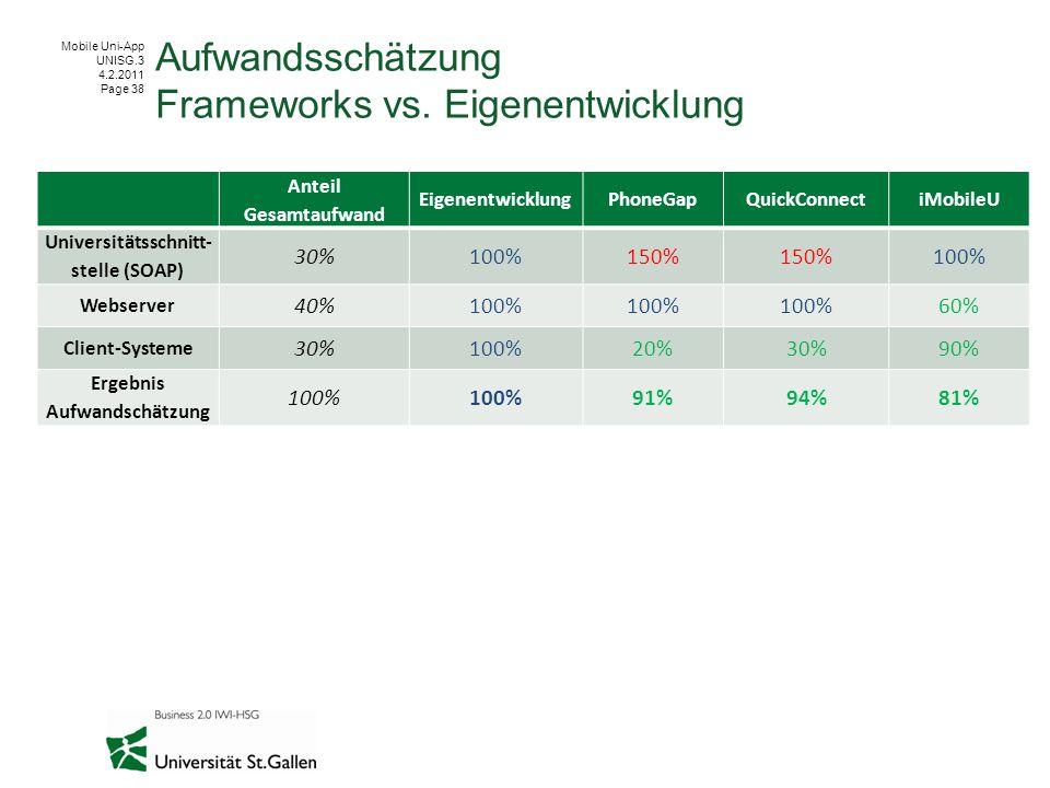 Mobile Uni-App UNISG.3 4.2.2011 Page 38 Aufwandsschätzung Frameworks vs.