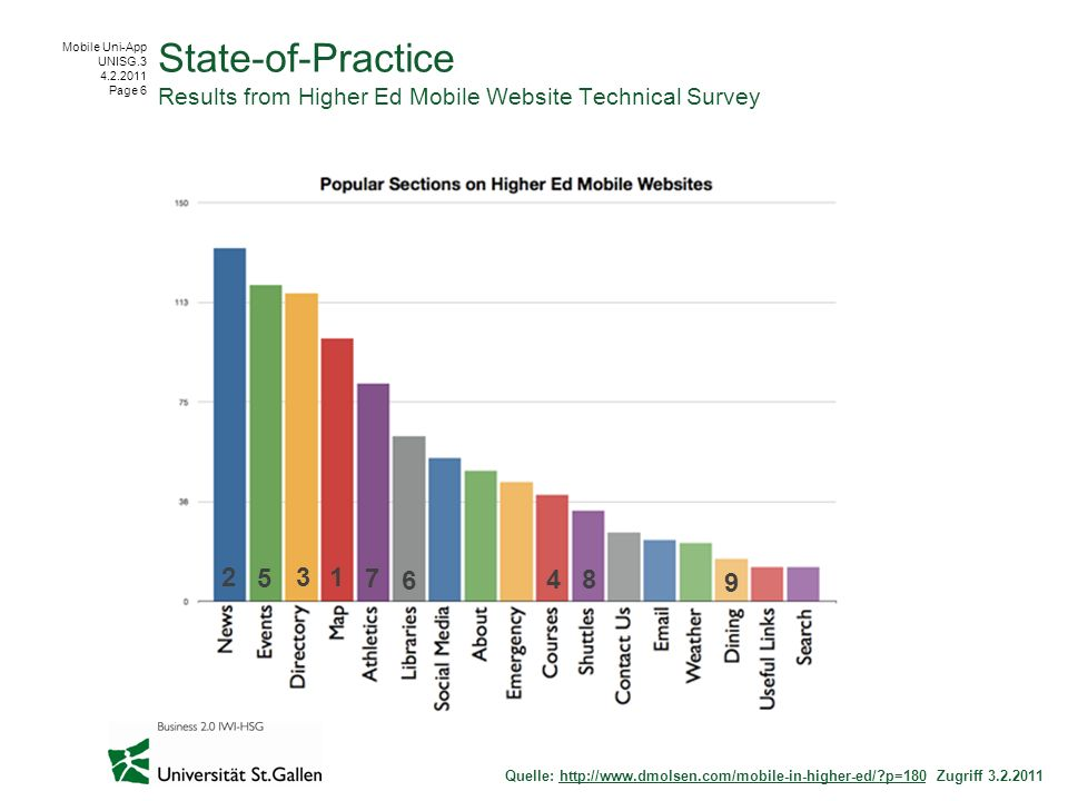 Mobile Uni-App UNISG.3 4.2.2011 Page 6 State-of-Practice Results from Higher Ed Mobile Website Technical Survey Quelle: http://www.dmolsen.com/mobile-in-higher-ed/?p=180 Zugriff 3.2.2011http://www.dmolsen.com/mobile-in-higher-ed/?p=180 123 4 5 6 7 8 9