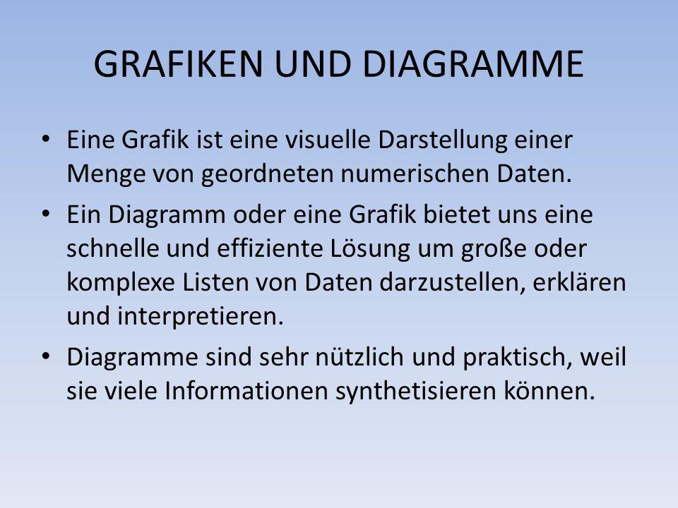 GRAFIKEN UND DIAGRAMME Eine Grafik ist eine visuelle Darstellung einer Menge von geordneten numerischen Daten. Ein Diagramm oder eine Grafik bietet un