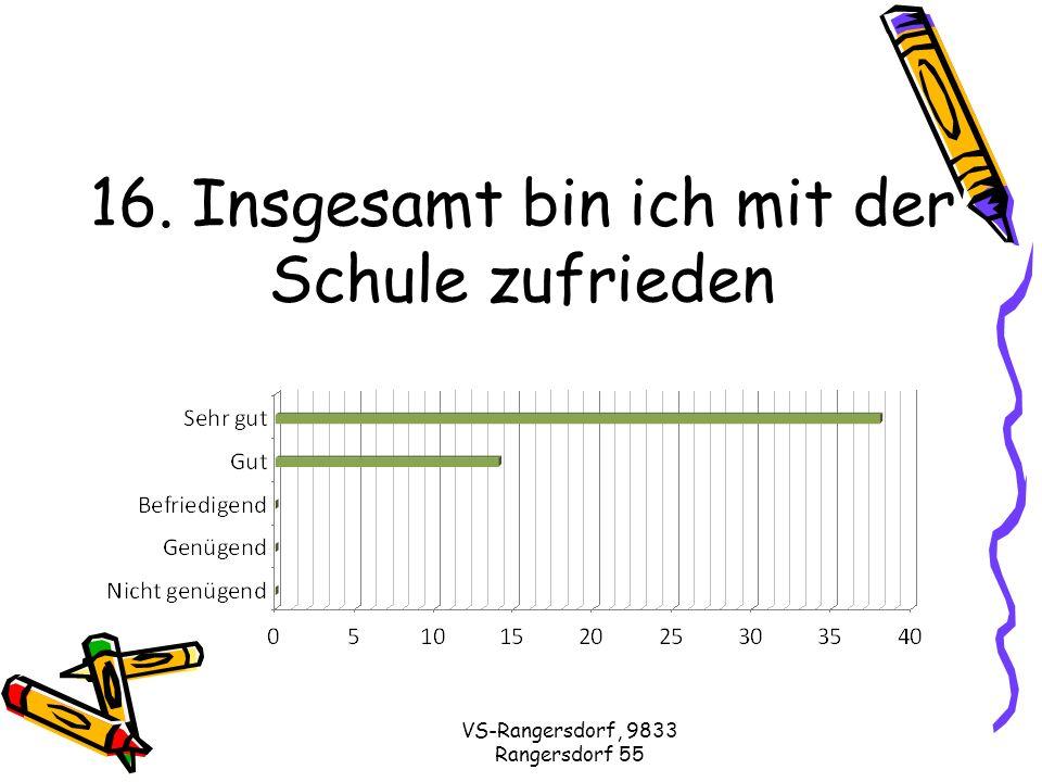 VS-Rangersdorf, 9833 Rangersdorf 55 16. Insgesamt bin ich mit der Schule zufrieden