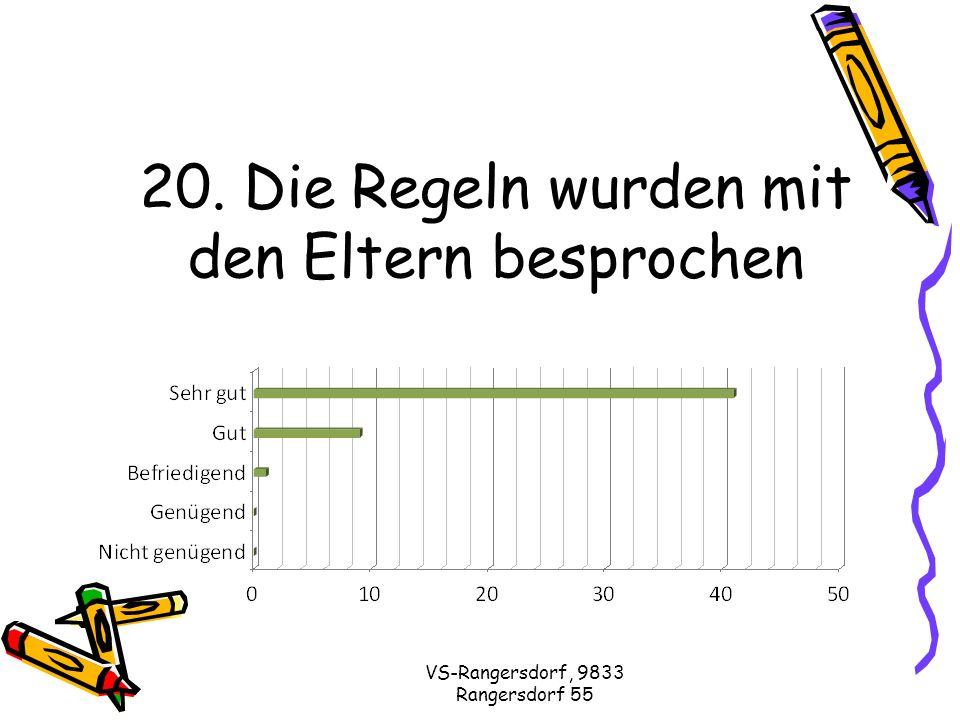 VS-Rangersdorf, 9833 Rangersdorf 55 20. Die Regeln wurden mit den Eltern besprochen