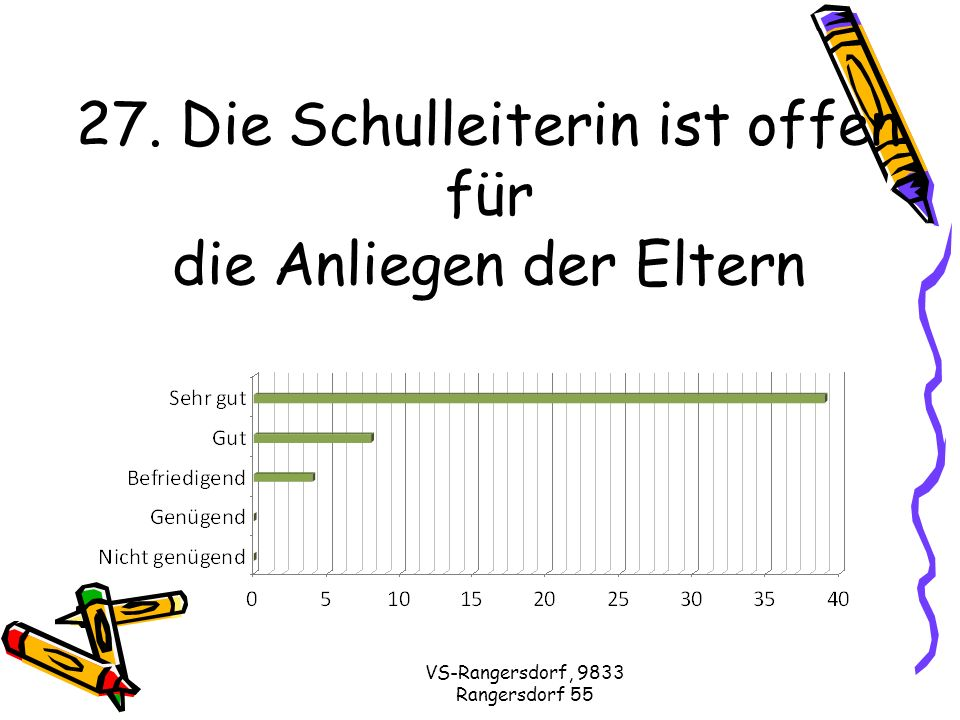 VS-Rangersdorf, 9833 Rangersdorf 55 27. Die Schulleiterin ist offen für die Anliegen der Eltern