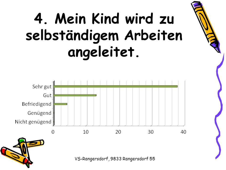 VS-Rangersdorf, 9833 Rangersdorf 55 4. Mein Kind wird zu selbständigem Arbeiten angeleitet.