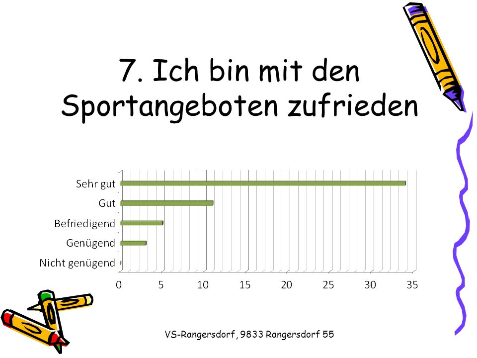 VS-Rangersdorf, 9833 Rangersdorf 55 7. Ich bin mit den Sportangeboten zufrieden