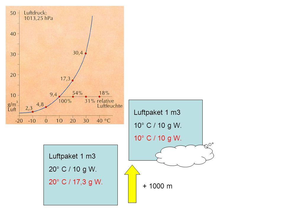 Luftpaket 1 m3 20° C / 10 g W. 20° C / 17,3 g W. Luftpaket 1 m3 10° C / 10 g W. + 1000 m