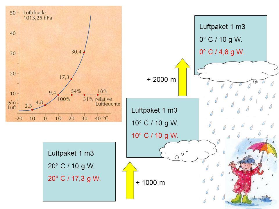 Luftpaket 1 m3 20° C / 10 g W. 20° C / 17,3 g W. Luftpaket 1 m3 10° C / 10 g W. + 1000 m + 2000 m Luftpaket 1 m3 0° C / 10 g W. 0° C / 4,8 g W.