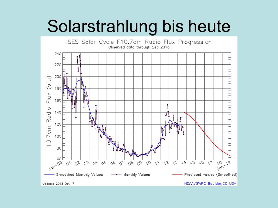 Solarstrahlung bis heute
