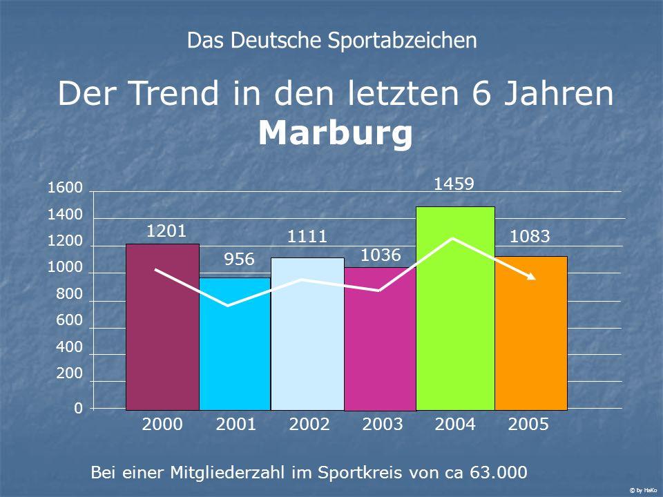 Der Trend in den letzten 6 Jahren Marburg Das Deutsche Sportabzeichen 1600 1400 1200 1000 800 600 400 200 0 1201 956 1111 1036 2000 2001200220032004 B