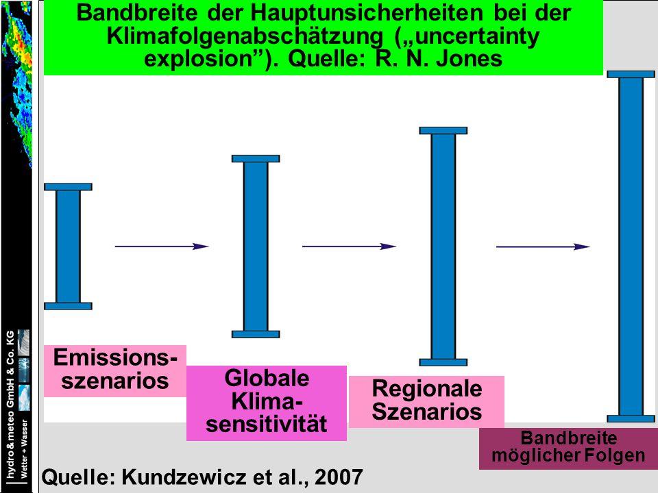 Emissions- szenarios Globale Klima- sensitivität Regionale Szenarios Bandbreite möglicher Folgen Bandbreite der Hauptunsicherheiten bei der Klimafolgenabschätzung (uncertainty explosion).
