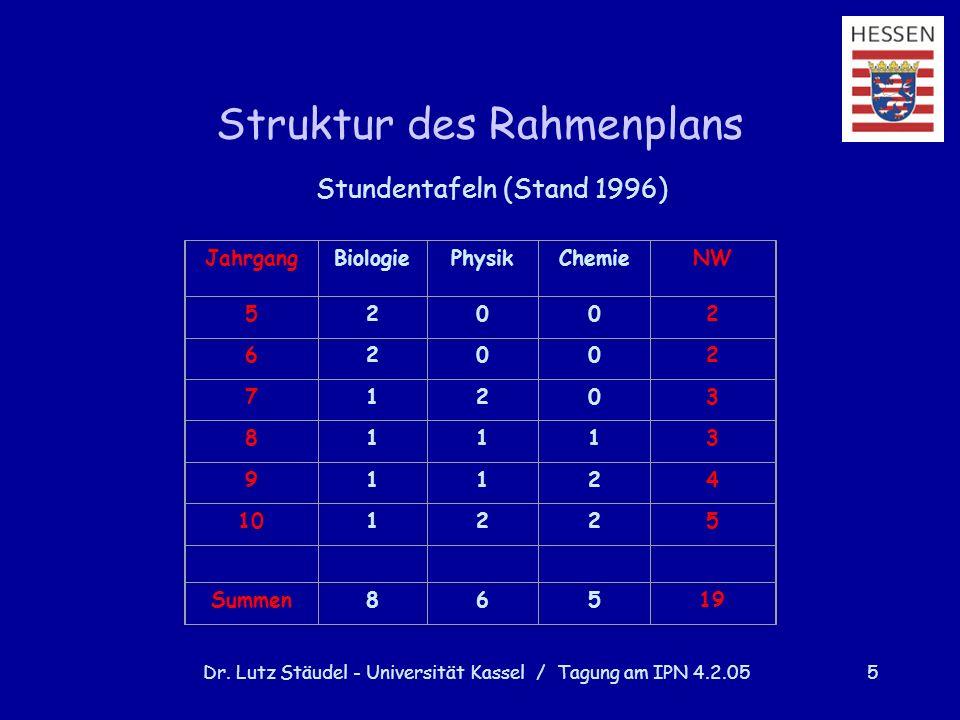 Dr. Lutz Stäudel - Universität Kassel / Tagung am IPN 4.2.055 Struktur des Rahmenplans Stundentafeln (Stand 1996) JahrgangBiologiePhysikChemieNW 52002