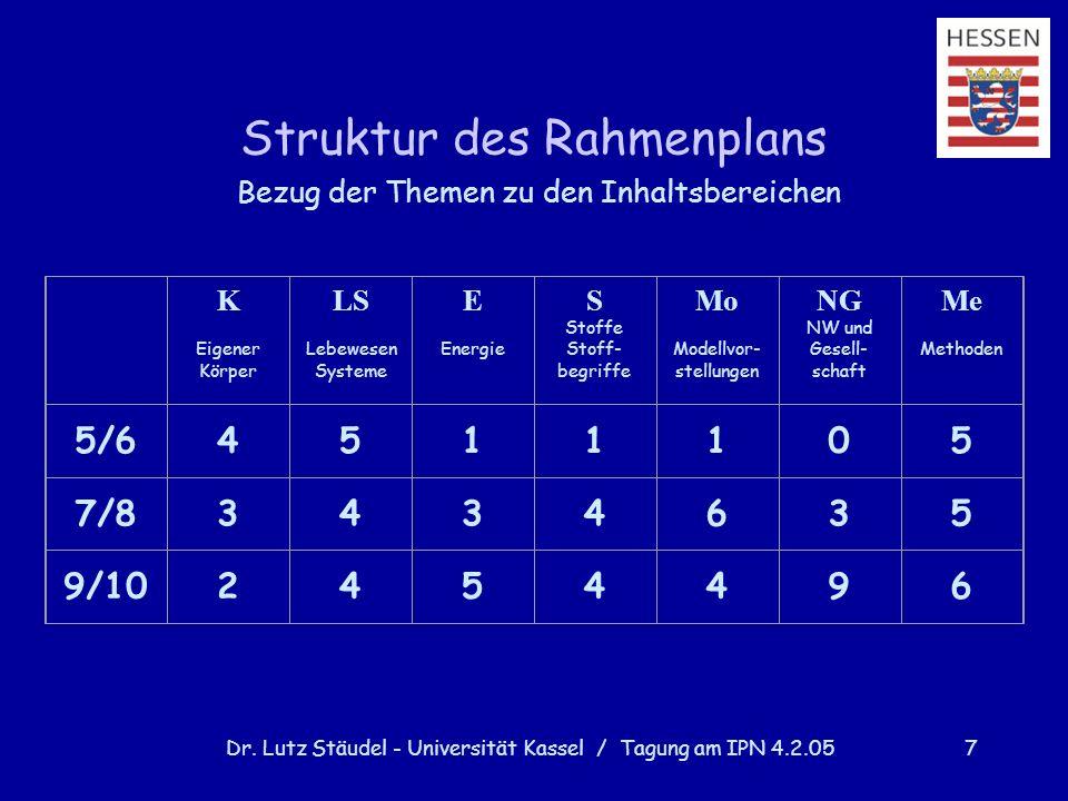 Dr. Lutz Stäudel - Universität Kassel / Tagung am IPN 4.2.057 Struktur des Rahmenplans Bezug der Themen zu den Inhaltsbereichen K Eigener Körper LS Le