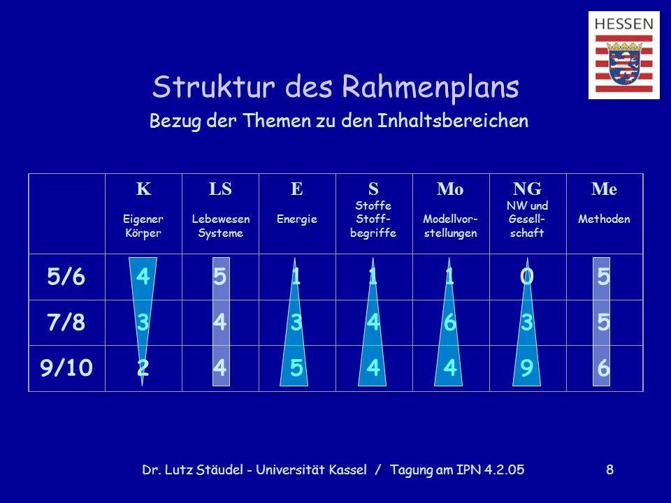 Dr. Lutz Stäudel - Universität Kassel / Tagung am IPN 4.2.058 Struktur des Rahmenplans Bezug der Themen zu den Inhaltsbereichen K Eigener Körper LS Le