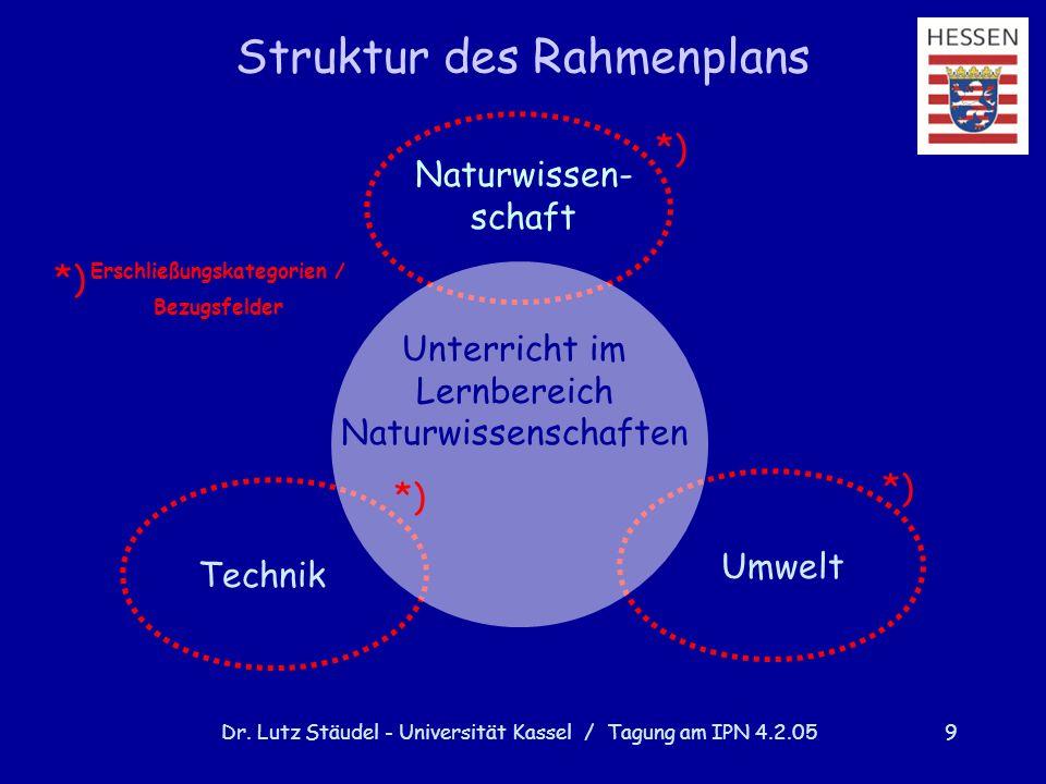 Dr. Lutz Stäudel - Universität Kassel / Tagung am IPN 4.2.059 Erschließungskategorien / Bezugsfelder Unterricht im Lernbereich Naturwissenschaften Umw