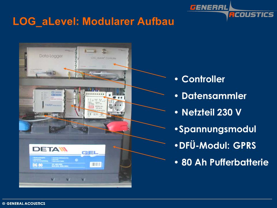 GENERAL ACOUSTICS © LOG_aLevel: Modularer Aufbau Controller Datensammler Netzteil 230 V Spannungsmodul DFÜ-Modul: GPRS 80 Ah Pufferbatterie