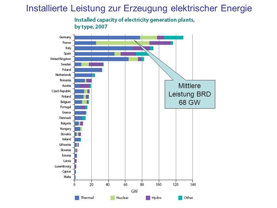 Installierte Leistung zur Erzeugung elektrischer Energie Mittlere Leistung BRD 68 GW