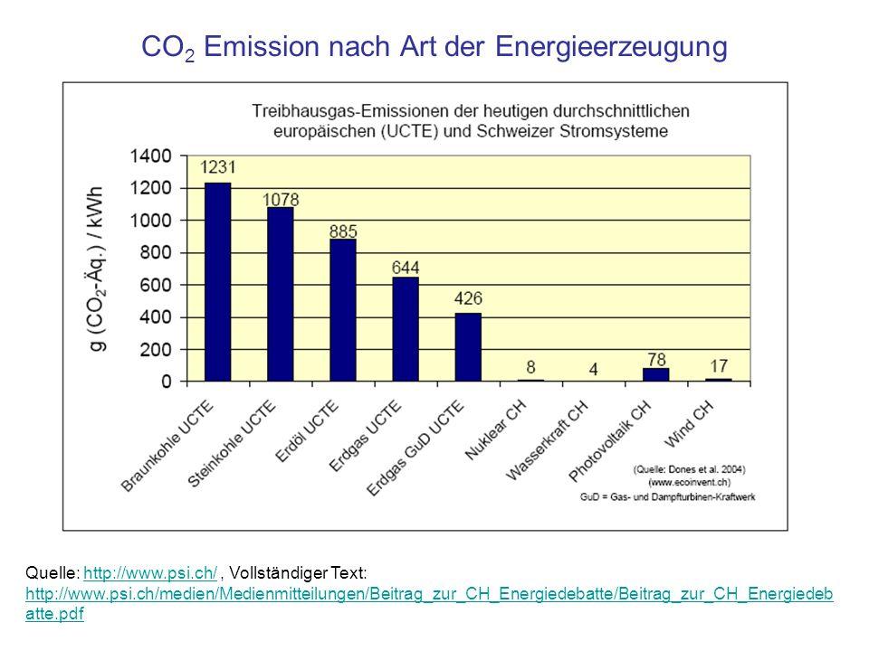 CO 2 Emission nach Art der Energieerzeugung Quelle: http://www.psi.ch/, Vollständiger Text: http://www.psi.ch/medien/Medienmitteilungen/Beitrag_zur_CH