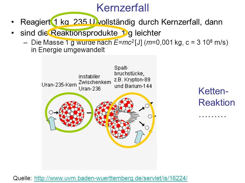 Kernzerfall Reagiert 1 kg 235 U vollständig durch Kernzerfall, dann sind die Reaktionsprodukte 1 g leichter –Die Masse 1 g wurde nach E=mc 2 [J] (m=0,