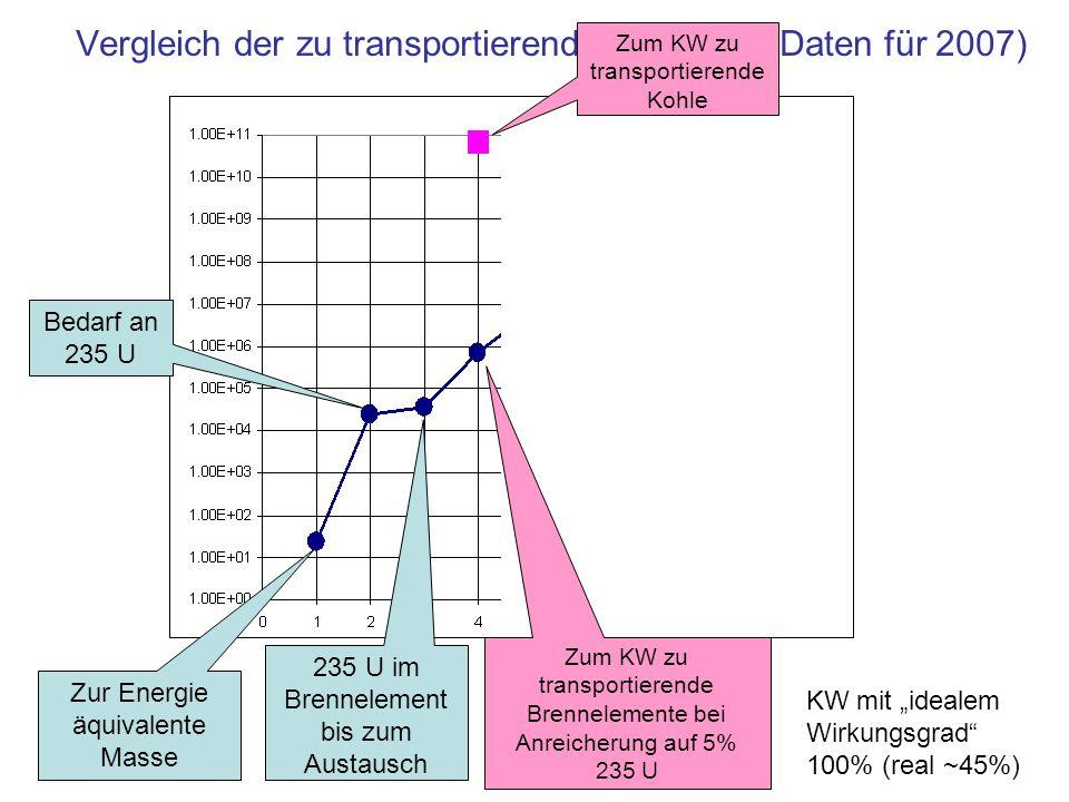 Vergleich der zu transportierenden Massen (Daten für 2007) Bedarf an 235 U Zur Energie äquivalente Masse 235 U im Brennelement bis zum Austausch Zum K