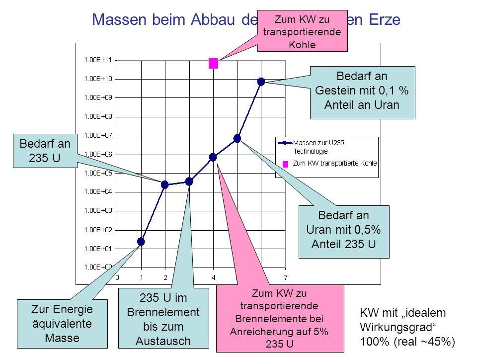 Massen beim Abbau der Uran-haltigen Erze Bedarf an 235 U Zur Energie äquivalente Masse 235 U im Brennelement bis zum Austausch Zum KW zu transportiere