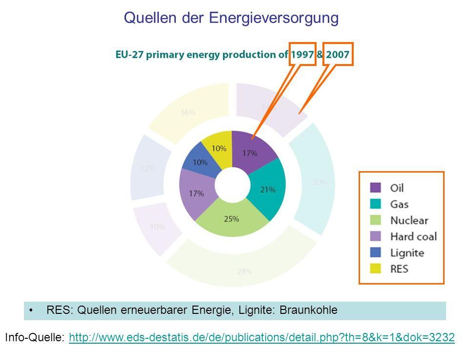 Quellen der Energieversorgung RES: Quellen erneuerbarer Energie, Lignite: Braunkohle Info-Quelle: http://www.eds-destatis.de/de/publications/detail.ph