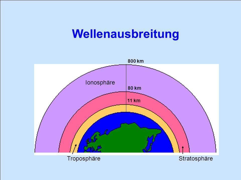 Wellenausbreitung 80 km 800 km 11 km TroposphäreStratosphäre Ionosphäre
