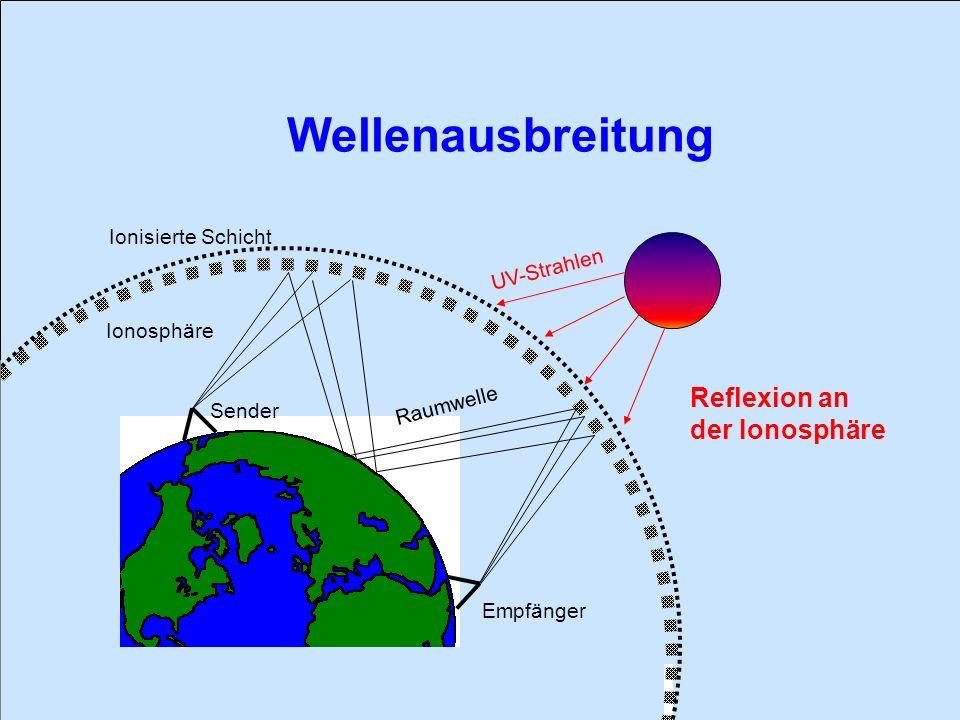 Wellenausbreitung Ionosphäre Ionisierte Schicht Sender Empfänger Raumwelle UV-Strahlen Reflexion an der Ionosphäre