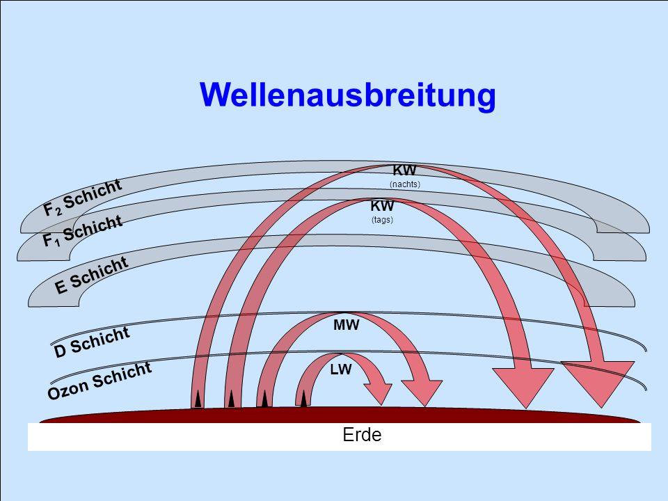 Wellenausbreitung D Schicht E Schicht F 2 Schicht F 1 Schicht Ozon Schicht Erde LW MW KW (tags) KW (nachts)
