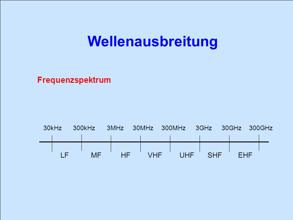 Frequenzspektrum 30kHz 300kHz 3MHz30MHz 300MHz 3GHz30GHz300GHz LFMFHFVHFUHFSHFEHF