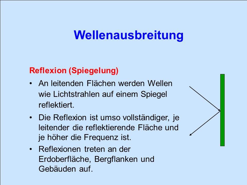 Reflexion (Spiegelung) An leitenden Flächen werden Wellen wie Lichtstrahlen auf einem Spiegel reflektiert. Die Reflexion ist umso vollständiger, je le