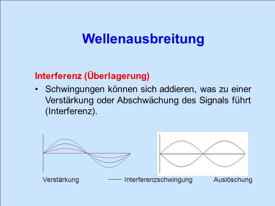 Wellenausbreitung Interferenzschwingung VerstärkungAuslöschung Interferenz (Überlagerung) Schwingungen können sich addieren, was zu einer Verstärkung