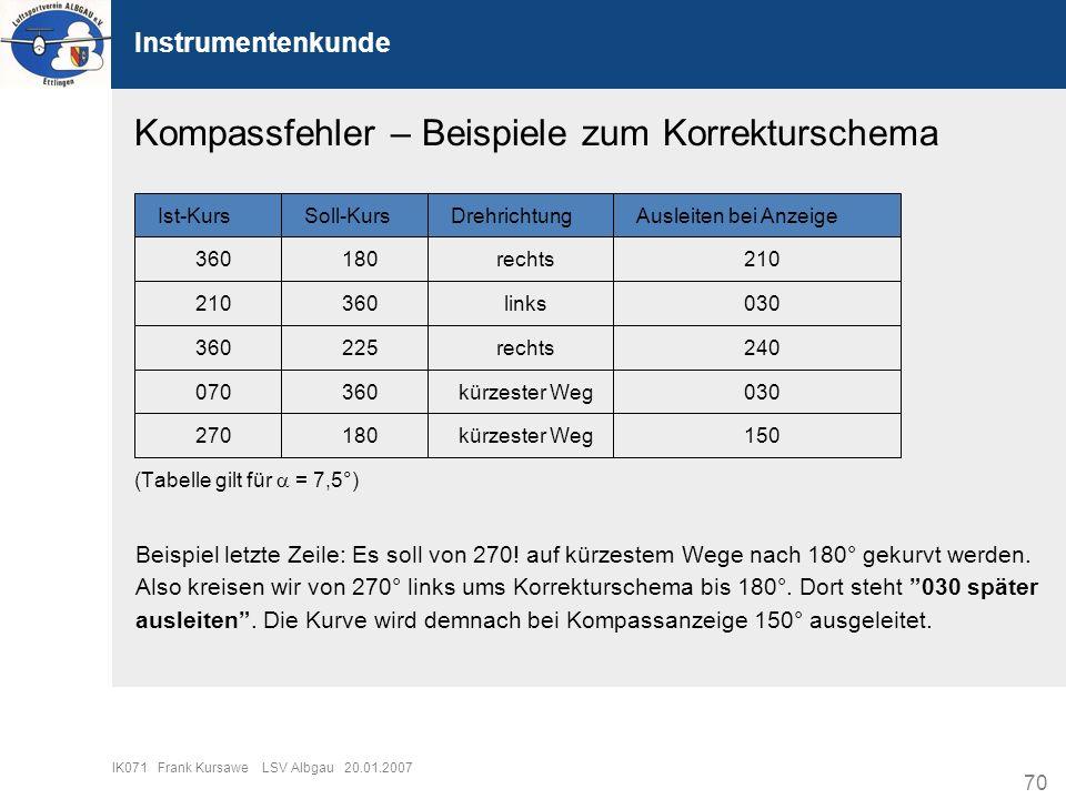 70 IK071 Frank Kursawe LSV Albgau 20.01.2007 Instrumentenkunde Kompassfehler – Beispiele zum Korrekturschema (Tabelle gilt für = 7,5°) Beispiel letzte