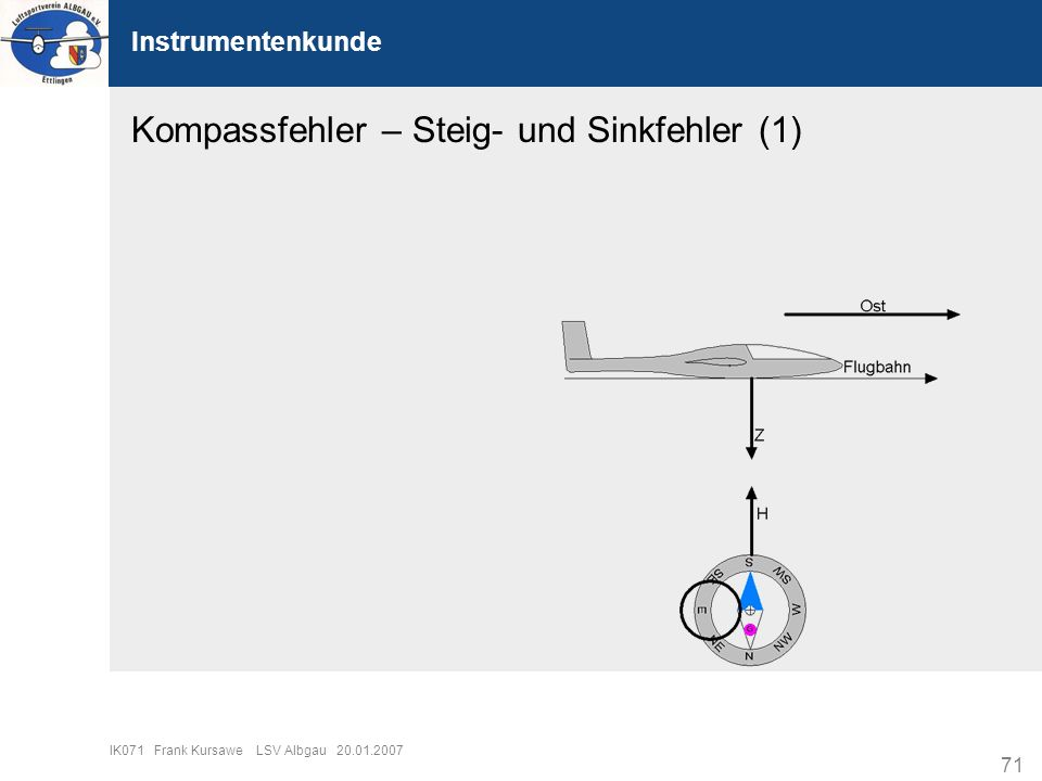 71 IK071 Frank Kursawe LSV Albgau 20.01.2007 Instrumentenkunde Kompassfehler – Steig- und Sinkfehler (1)