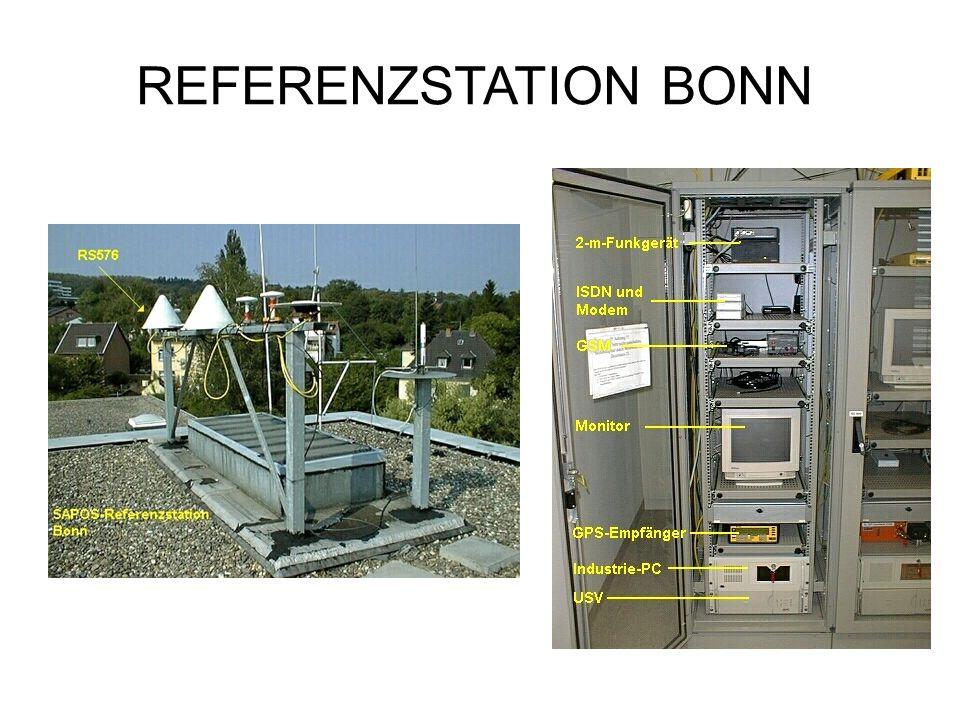Realisierung Referenzstationen durch LVAs Verbreitung der Korrekturdaten –RDS –VITESSE