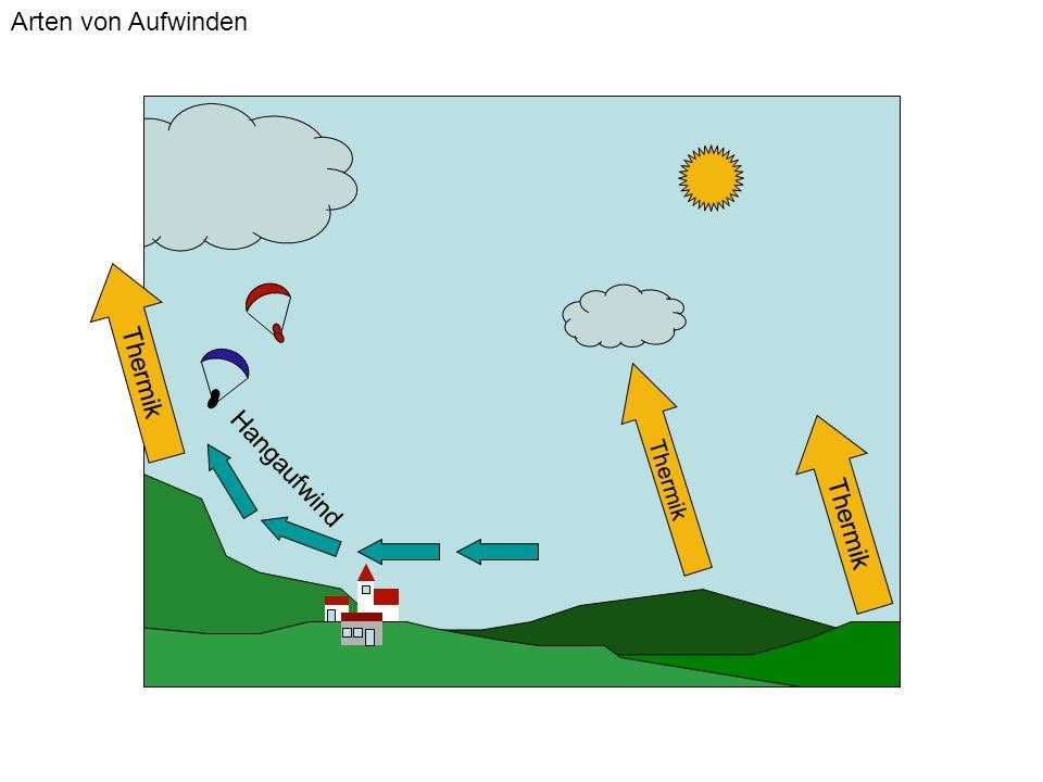 Höhe Temperaturverlauf in der Atmosphäre Temperatur/Feuchte Tag bleibt blau Taupunktkurve Adiabatische Abkühlung Feuchteverlauf entlang der Sättigungskurve Thermischer Aufstieg (ohne Wolkenbildung)