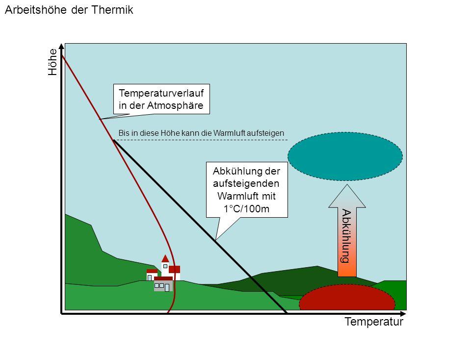 Wolkenuntergrenze Wolkenobergrenze Ab hier: Feuchtadiabatischer Aufstieg Adiabatische Abkühlung Temperatur am Boden Taupunkt am Boden Höhe Wolkenobergrenze Temperatur/Feuchte