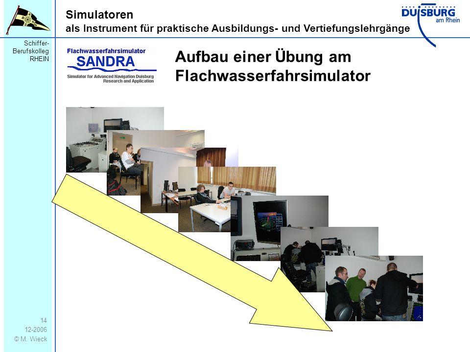 Schiffer- Berufskolleg RHEIN 12-2006 © M. Wieck 14 Simulatoren als Instrument für praktische Ausbildungs- und Vertiefungslehrgänge Aufbau einer Übung