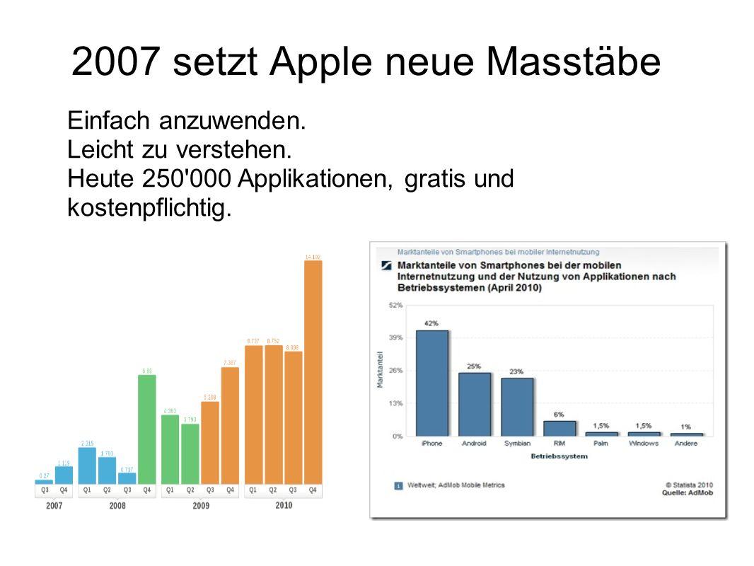 2007 setzt Apple neue Masstäbe Einfach anzuwenden. Leicht zu verstehen. Heute 250'000 Applikationen, gratis und kostenpflichtig.