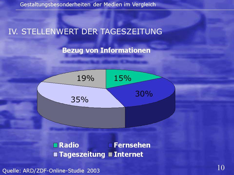 10 IV. STELLENWERT DER TAGESZEITUNG Gestaltungsbesonderheiten der Medien im Vergleich 15% 30% 35% 19% Quelle: ARD/ZDF-Online-Studie 2003