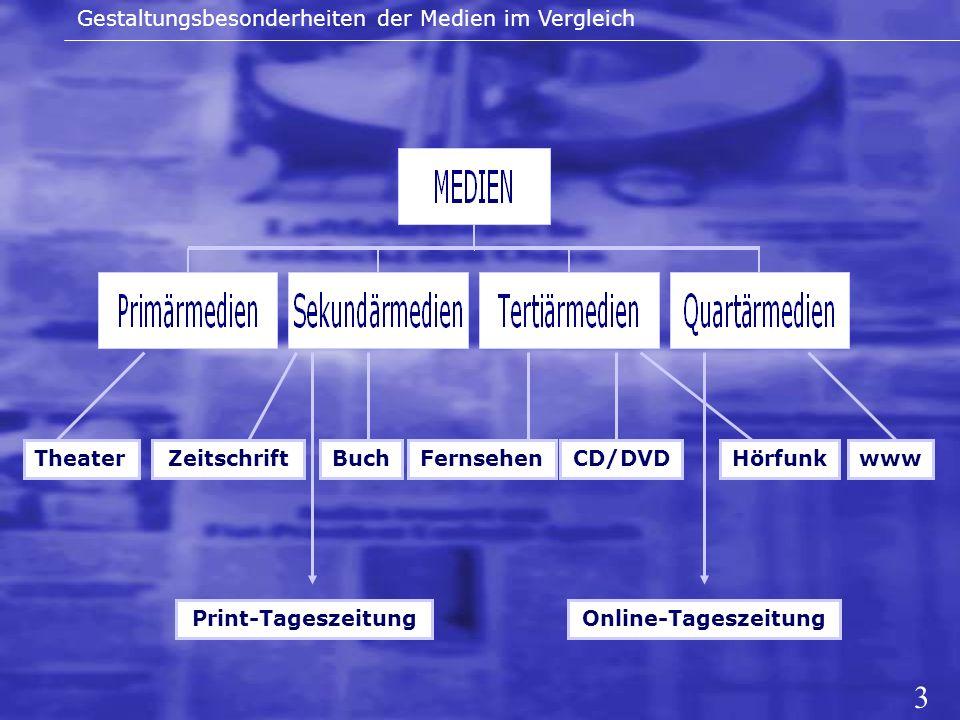 Gestaltungsbesonderheiten der Medien im Vergleich ZeitschriftTheaterBuchFernsehenHörfunkCD/DVDwww Print-TageszeitungOnline-Tageszeitung 3