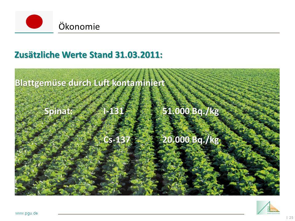 25 I www.pgu.de Blattgemüse durch Luft kontaminiert Spinat:I-13151.000 Bq./kg Cs-13720.000 Bq./kg Ökonomie Zusätzliche Werte Stand 31.03.2011: