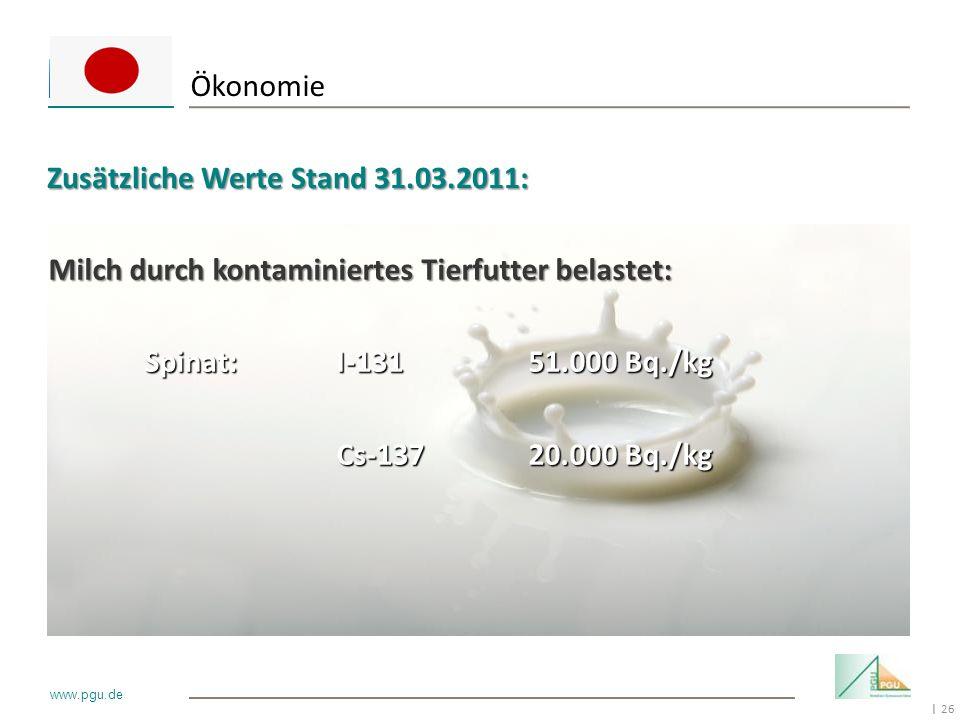26 I www.pgu.de Milch durch kontaminiertes Tierfutter belastet: Spinat:I-13151.000 Bq./kg Cs-13720.000 Bq./kg Ökonomie Zusätzliche Werte Stand 31.03.2