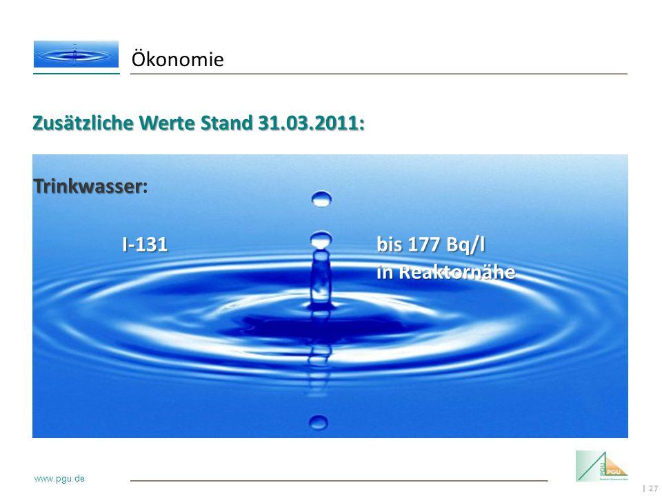 27 I www.pgu.de Ökonomie Zusätzliche Werte Stand 31.03.2011: Trinkwasser Trinkwasser: I-131bis 177 Bq/l in Reaktornähe I-131bis 177 Bq/l in Reaktornäh
