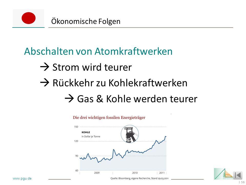 56 I www.pgu.de Ökonomische Folgen Abschalten von Atomkraftwerken Strom wird teurer Rückkehr zu Kohlekraftwerken Gas & Kohle werden teurer
