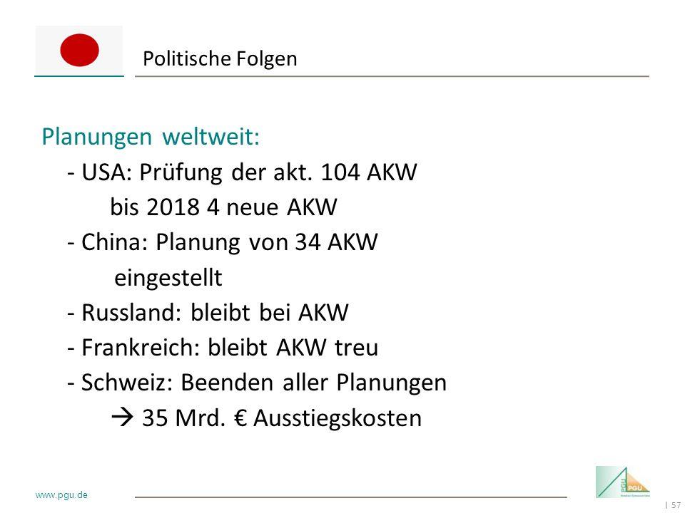 57 I www.pgu.de Politische Folgen Planungen weltweit: - USA: Prüfung der akt. 104 AKW bis 2018 4 neue AKW - China: Planung von 34 AKW eingestellt - Ru