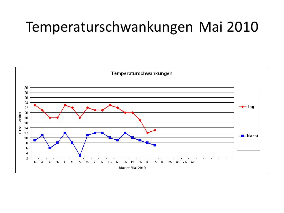 Temperaturschwankungen Mai 2010