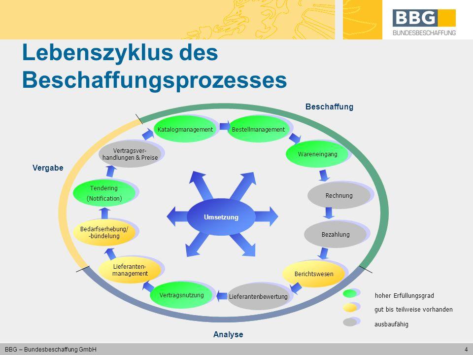 4 BBG – Bundesbeschaffung GmbH Lebenszyklus des Beschaffungsprozesses Vertragsver- handlungen & Preise Katalogmanagement Bestellmanagement Wareneingan