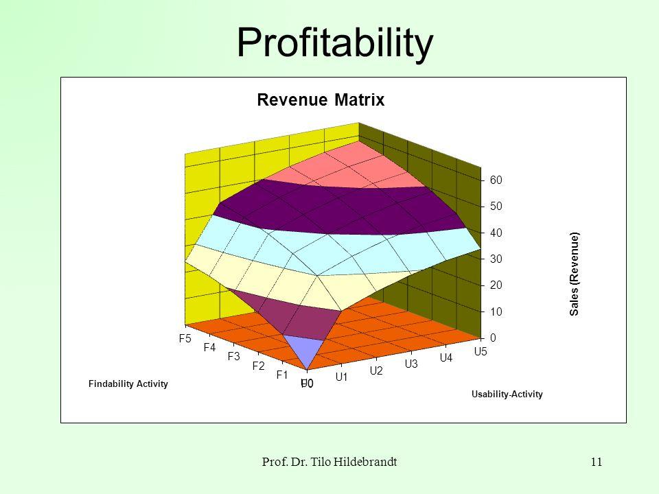 Profitability Prof. Dr. Tilo Hildebrandt11